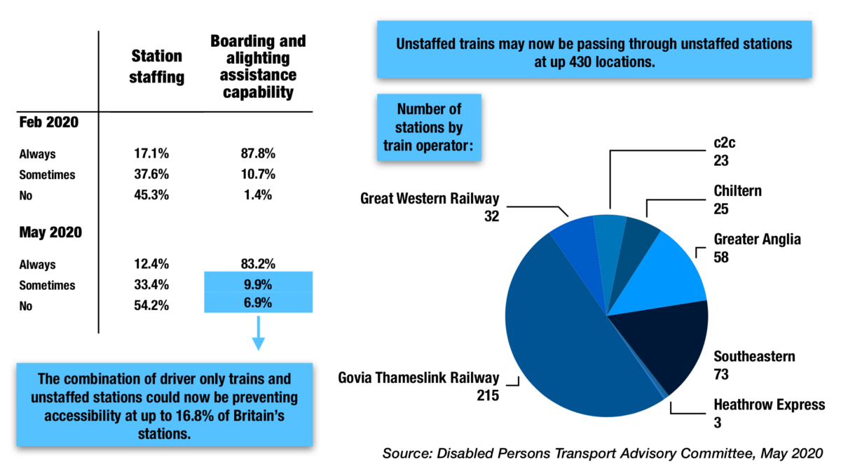 EXCLUSIVE: Accessibility under threat due to increase in driver only trains and unstaffed stations